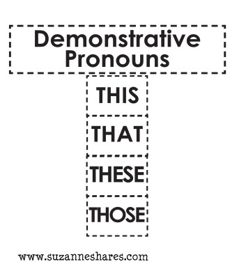 Demonstrative Pronouns Picture.