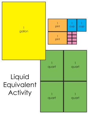 Liquid Equivalent Activity